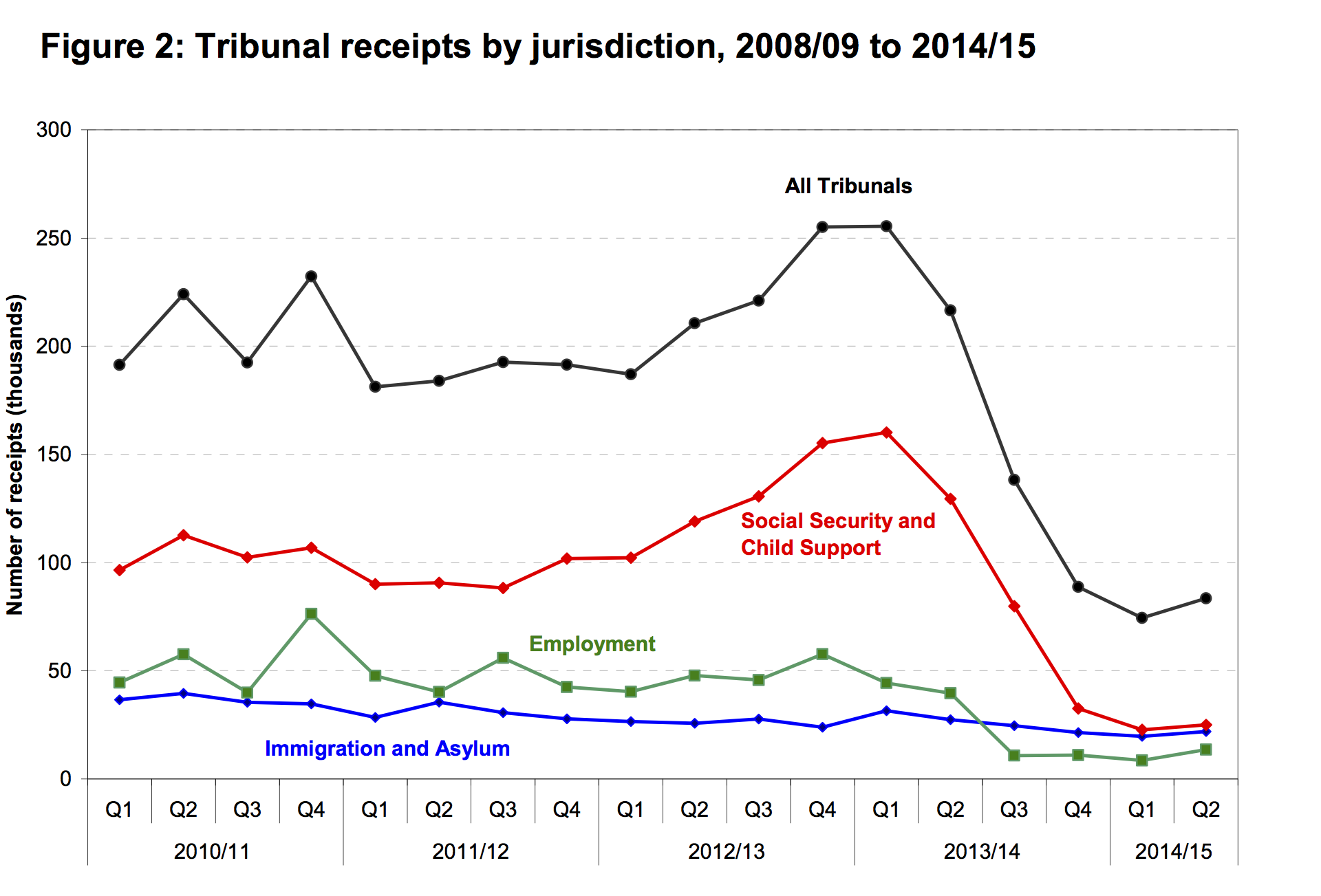 Tribunal Receipts by jurisdiction 2009-14/15